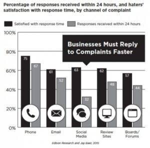 Kliendile vastamise kiirus internetis