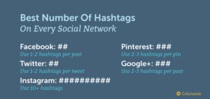 Mitut hashtagi kasutada