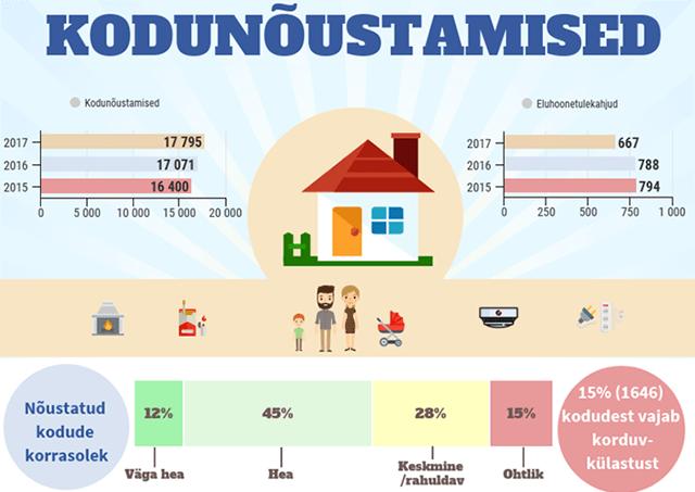 Päästeameti tuleohualased kodunõustamised. Infograafik. Tuleohutus.