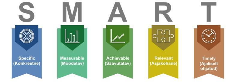 Smart-mudel, Smrat-eesmärgid, eesmärgistamine