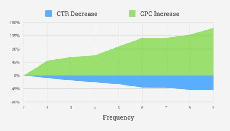Reklaami sageduse suurenemine tõstab selle hinda. AdEspreso