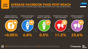 Eeesti Facebooki lehtede kesmine reach
