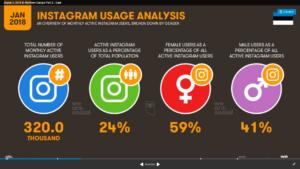 Eestlaste Instagrami kasutamise numbrid