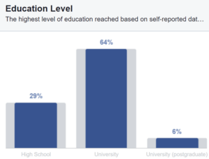 Facebookis olevate eestlaste haridustase