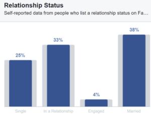 Facebookis olevate eestlaste perekondlik seis