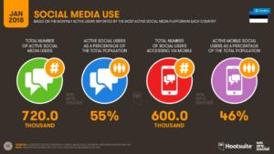 Igakuised aktiivsed sotsiaalmeedia kasutajad Eestis.