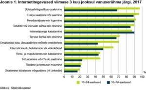 Tegevused internetis. Statistikaamet