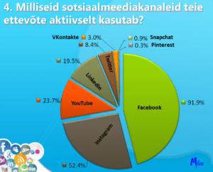 Milliseid sotsiaalmeedia kanaleid kasutada ettevõttes