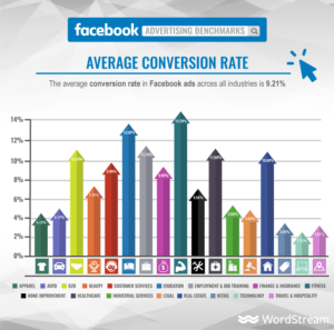 Facebooki reklaami keskmine CR Wordstream