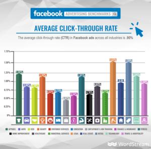 Facebooki reklaami keskmine CTR Wordstream