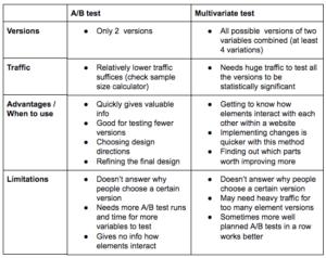 MVT (Multivariate Testing)