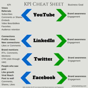 Sotsiaalmeedia KPI