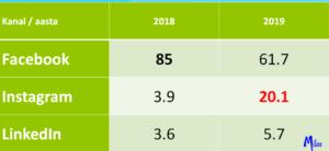 Eesti ettevõtete sotsiaalmeediakasutus aastal 2018 ja selle ennustus aastaks 2019