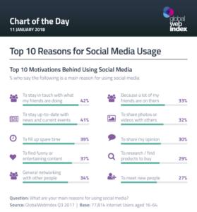 Miks inimesed kasutavad sotsiaalmeediat. Globalwebindex