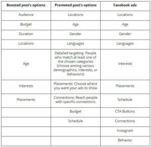 Facebook boosted, promoted ja Facebook Ad erinevused