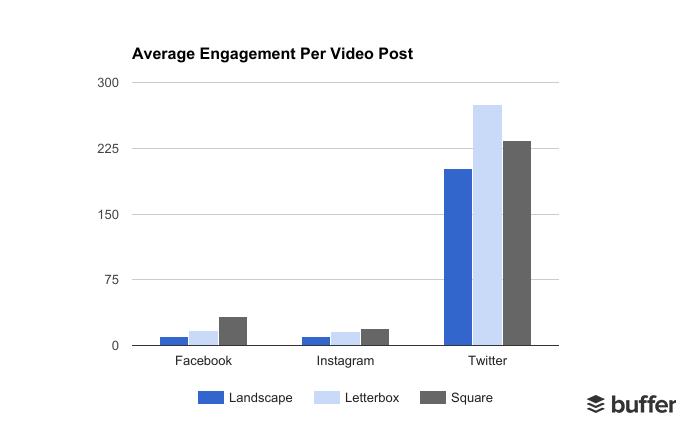 Keskmine videopostituse kaasatus. Buffer