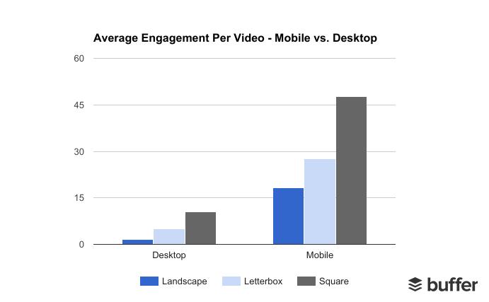 Keskmine videopostituse kaasatus. Desktop vs mobiil. Buffer. Videoturundus