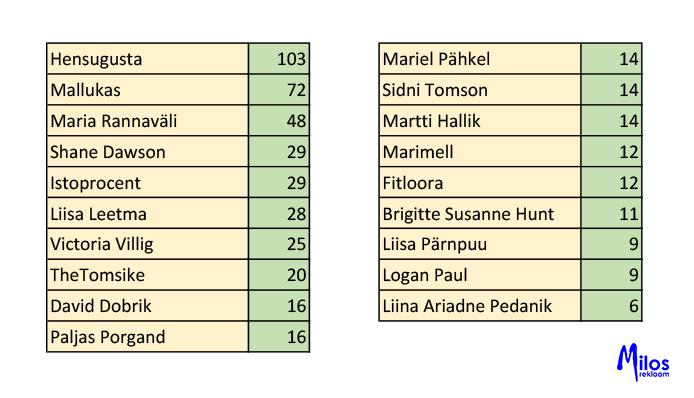 Eesti laste sotsiaalmeedia kasutamise uuring. Eesti blogijate / influencerite jälgimine.
