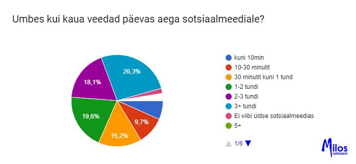 Eesti laste sotsiaalmeedia kasutamise uuring. Sotsiaalmeediale kuluv aeg tundides ühes päevas.