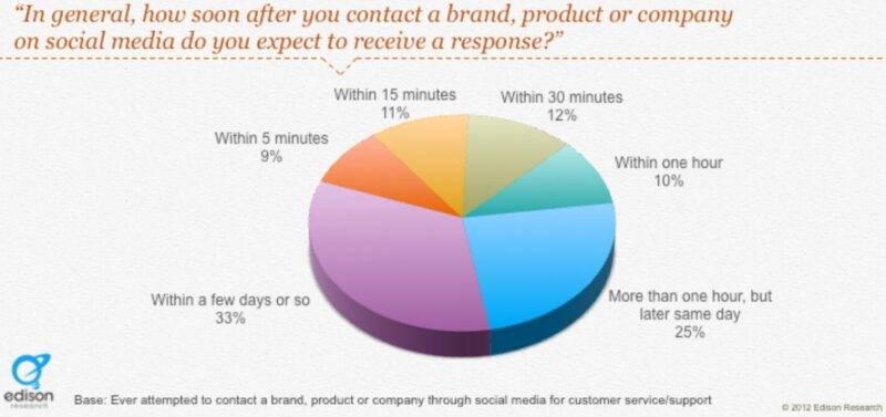 Klienditeeninduse kiirus sotsiaalmeedias