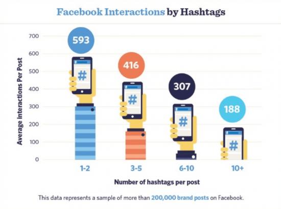 Liiga palju hashtage Facebookis ei ole hea