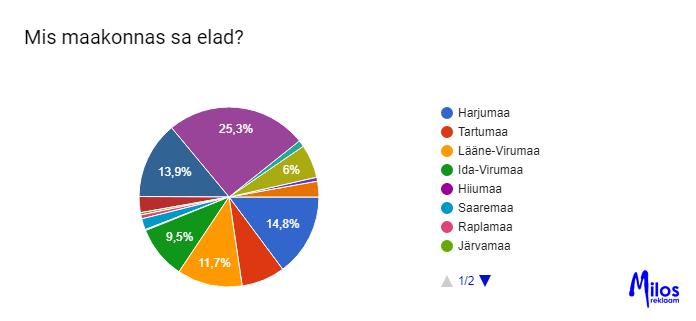 Eesti laste sotsiaalmeedia kasutamise uuring. Eesti maakonnad.