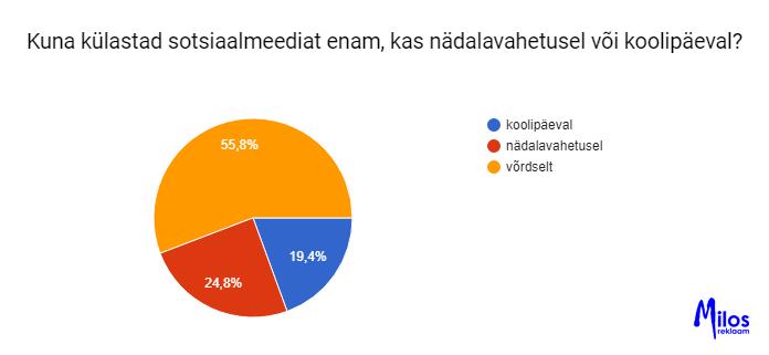 Eesti laste sotsiaalmeedia kasutamise uuring. Sotsiaalmeedia kasutamise aeg päevade lõikes.