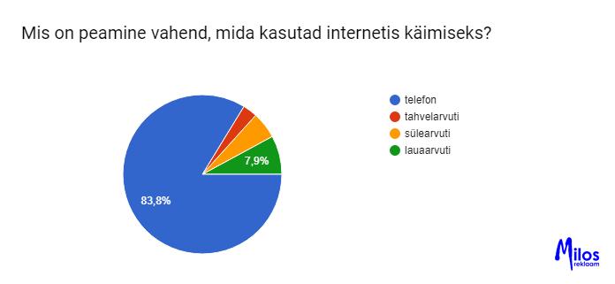 Eesti laste sotsiaalmeedia kasutamise uuring. Eelistatud seade sotsiaalmeedia kasutamiseks.
