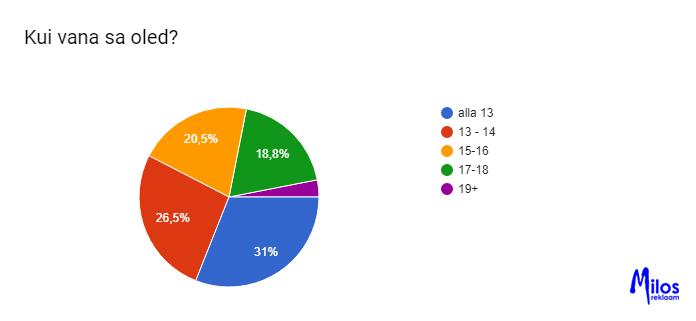Eesti laste sotsiaalmeedia kasutamise uuring. Sotsiaalmeedia ja kasutaja vanus.