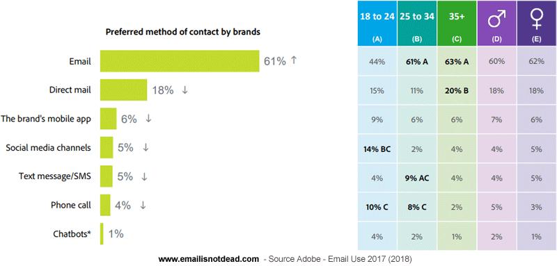 Kliendid eelistavad firmaga kontakti võtta e-maili teel