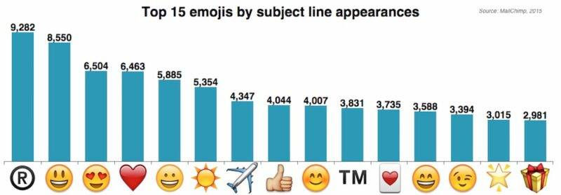 Top15 emojit e-maili turunduses. MarketingProfs