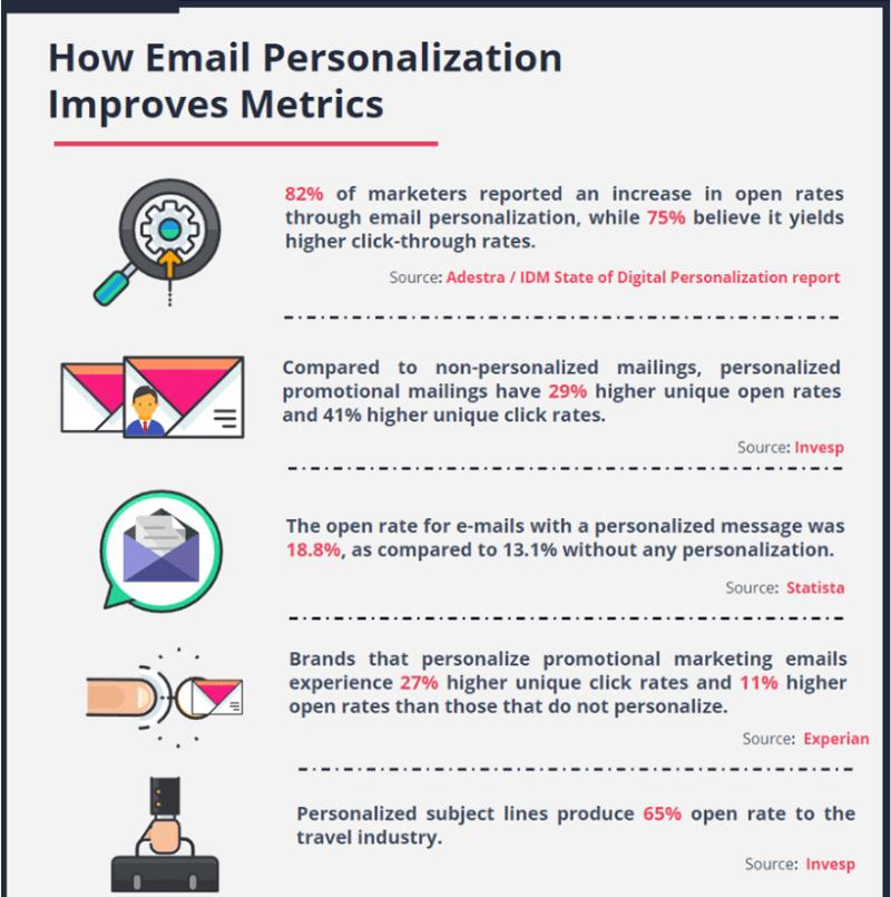 E-mailide personaliseerimine. Socialmediatoday