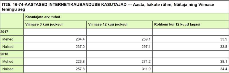 Kui tihti eestlased internetist ostavad?