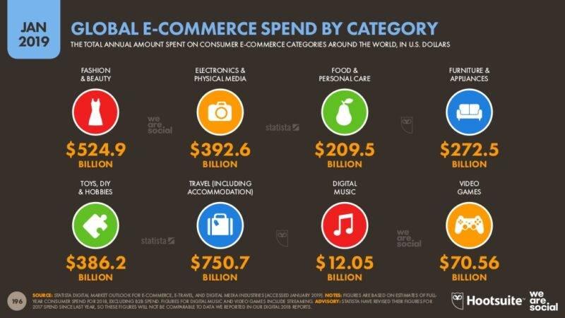E-kaubanduse populaarsemad valdkonnad maailmas