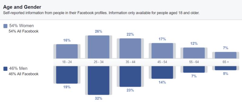 Eestlased Facebookis, vanus, sugu