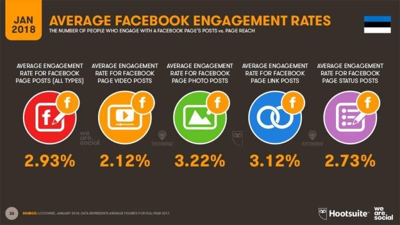 Facebook engagement rate Eestis