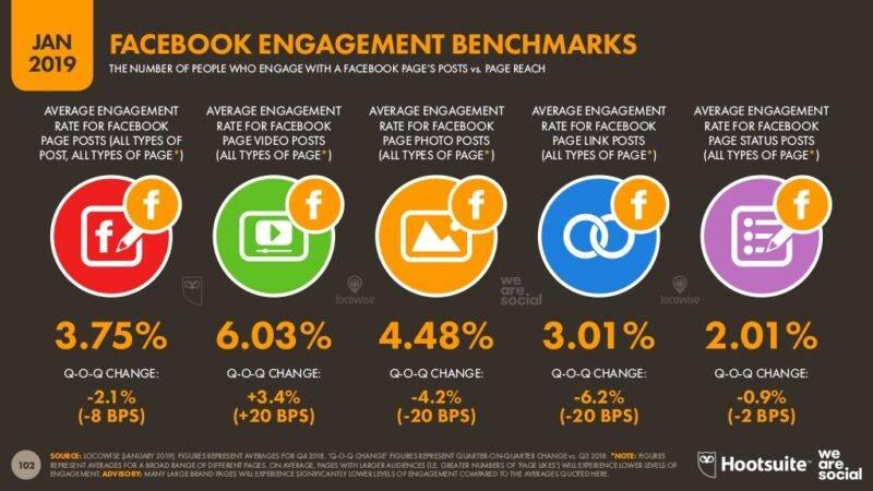 Facebook engagement rate maailmas