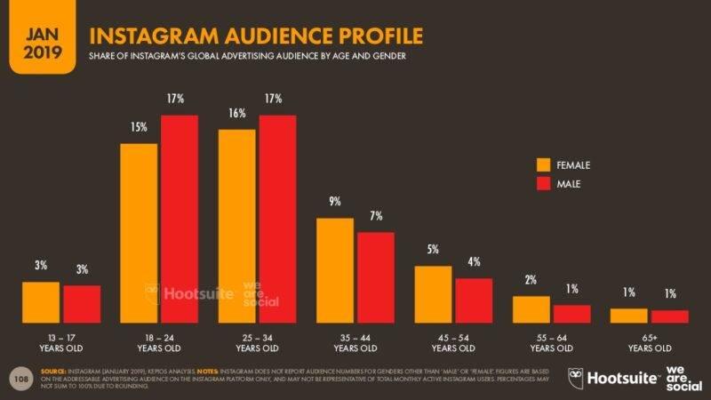 Instagrami kasutajad vanuse ja soo järgi rahvusvaheliselt