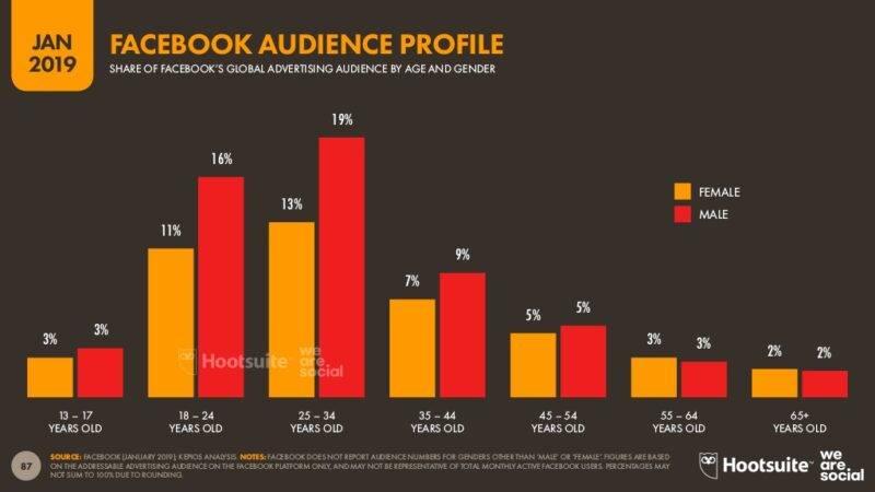 Maailma Facebooki kasutajate sooline ja vanuseline jaotus