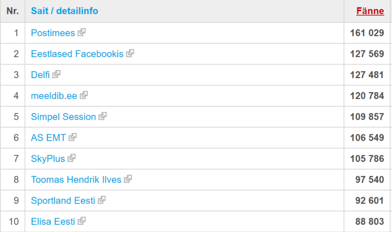 Populaarseimad Eesti fännilehed Facebookis
