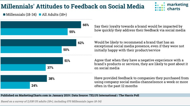 Millenniumlased ja tagasiside saamine sotsiaalmeediast. Telus
