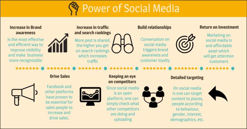 Sotsiaalmeedia kasulikkus ettevõttele