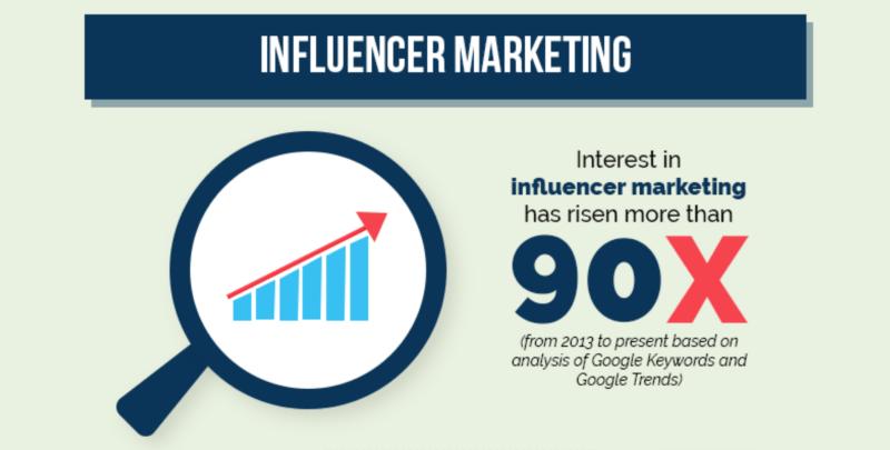 Incluenceri turunduse statistika. Hostpapa