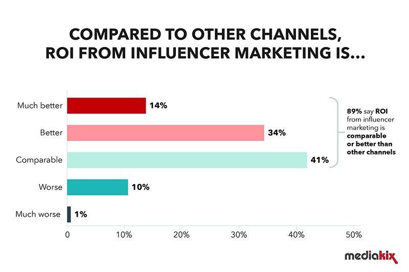 Influenceri turundus vs ROI