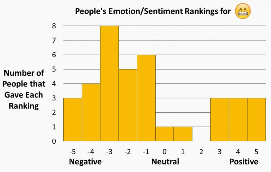 Üks emoji, erinev tajumine