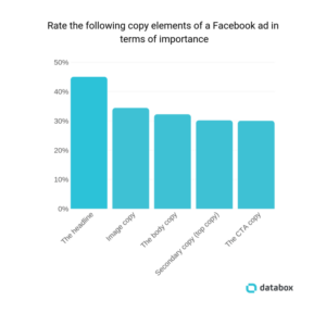 Facebooki reklaami eri komponentide olulisus