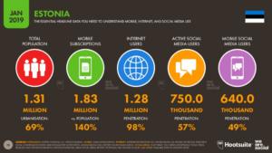 2. Interneti kasutus Eestis