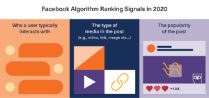 Facebooki algoritmi signaalid