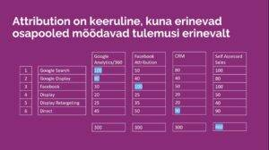 Erki Heinsaar, Mediabrands Digital