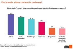 Video roll turunduses. Hubspot